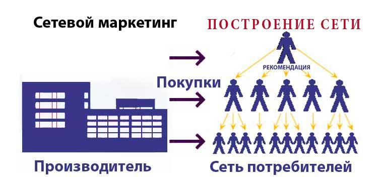 Работа в сетевом бизнесе. Мифы и реальность