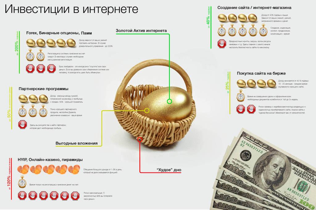 investirovanie-v-internet