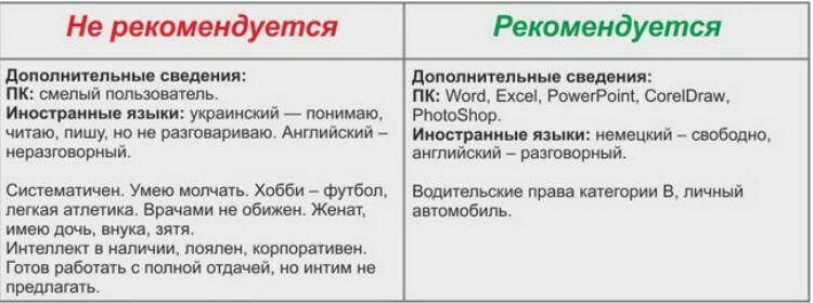tsel-raboty-v-rezyume-primer