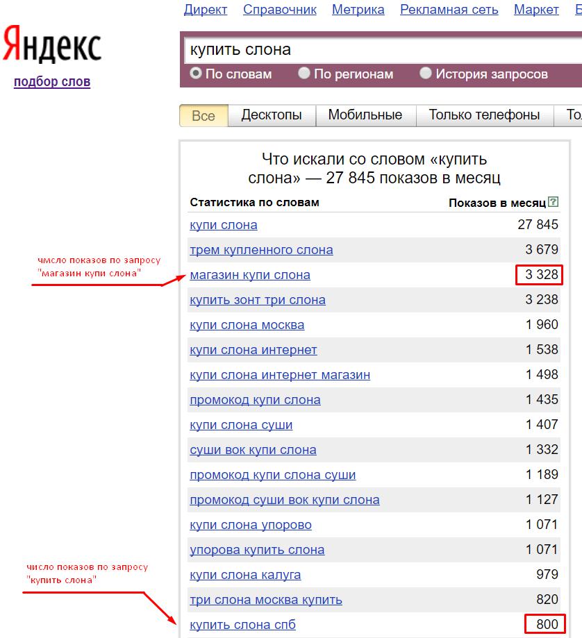 число показов в яндекс вордстат
