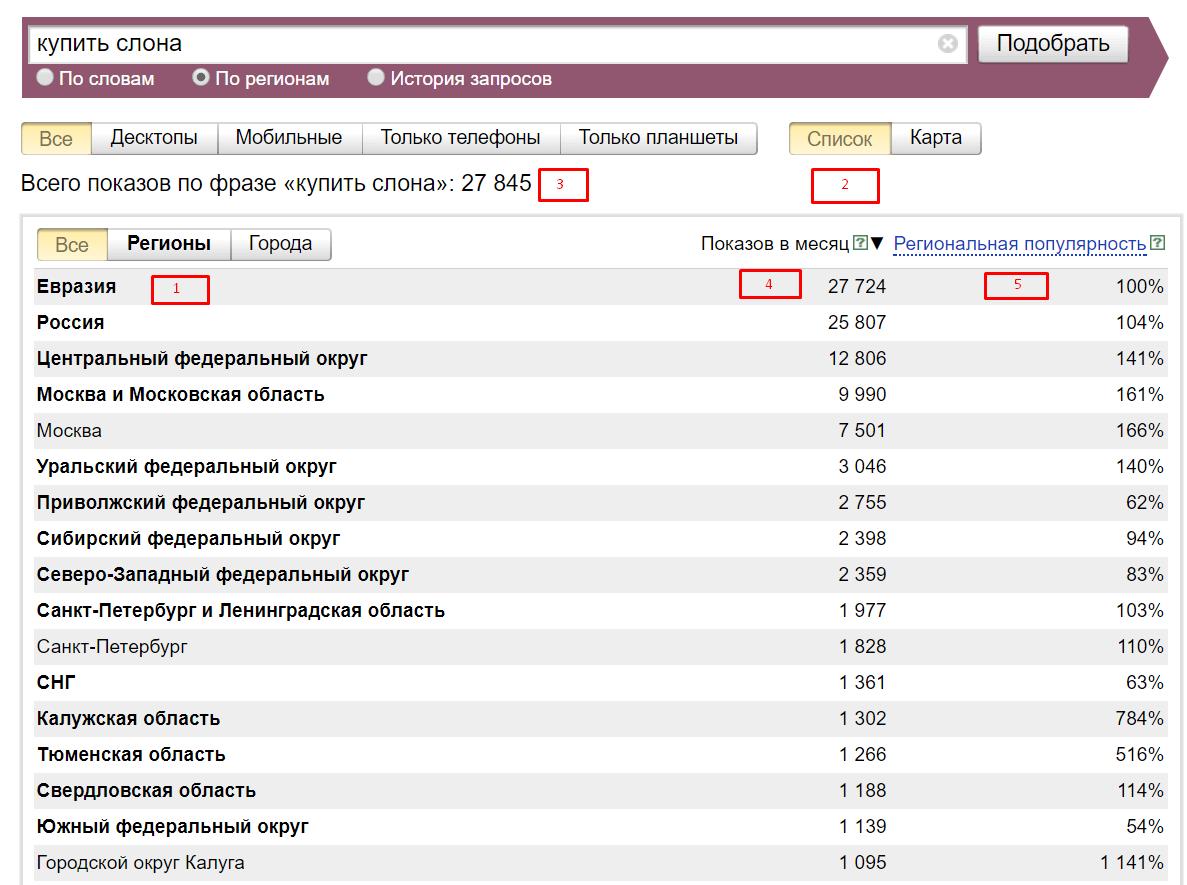 история запросов яндекс вордстат