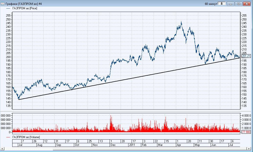 график роста акций