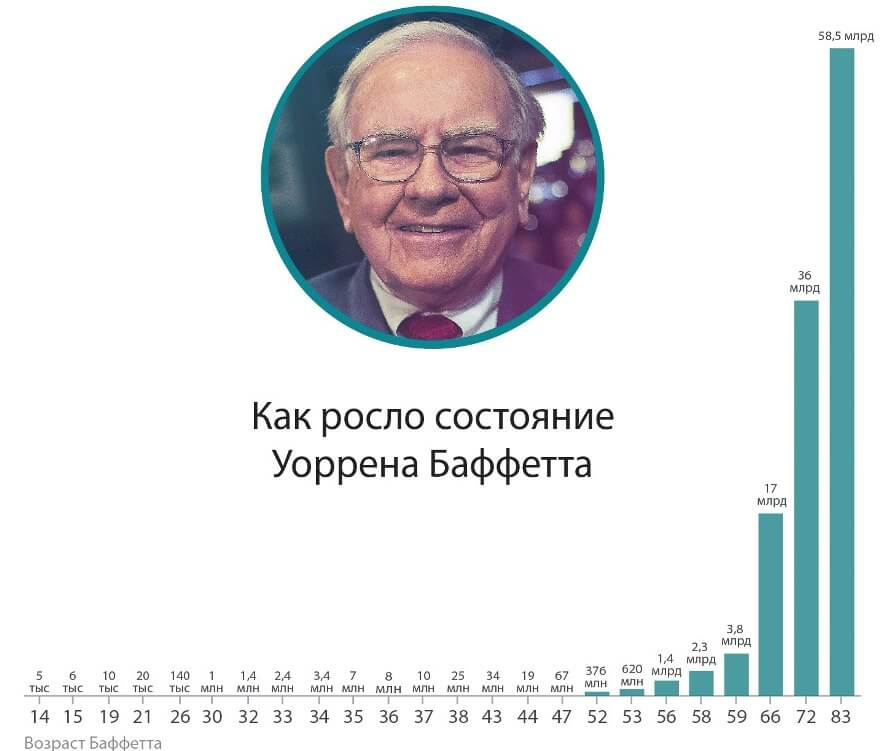 Рост состояния Уорена Баффета