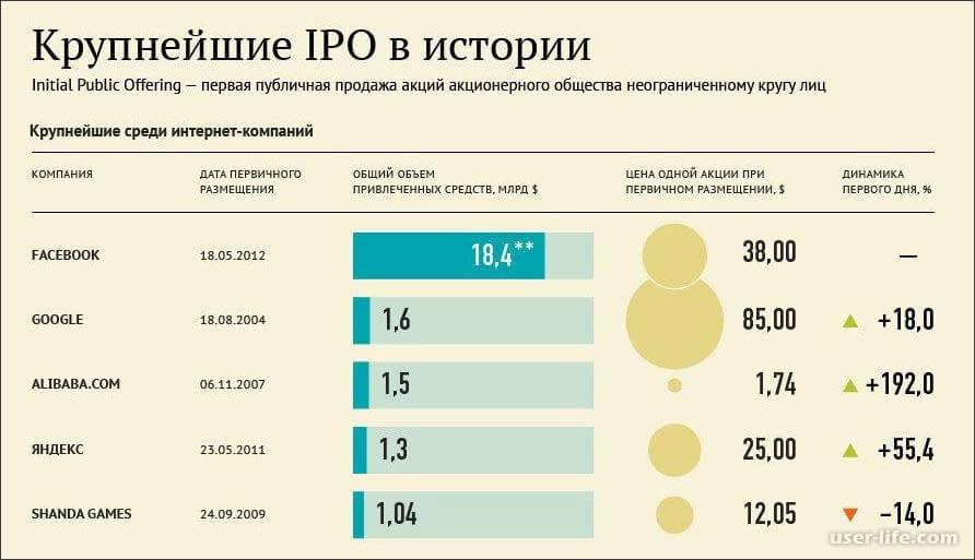 Лучшие IPO в истории