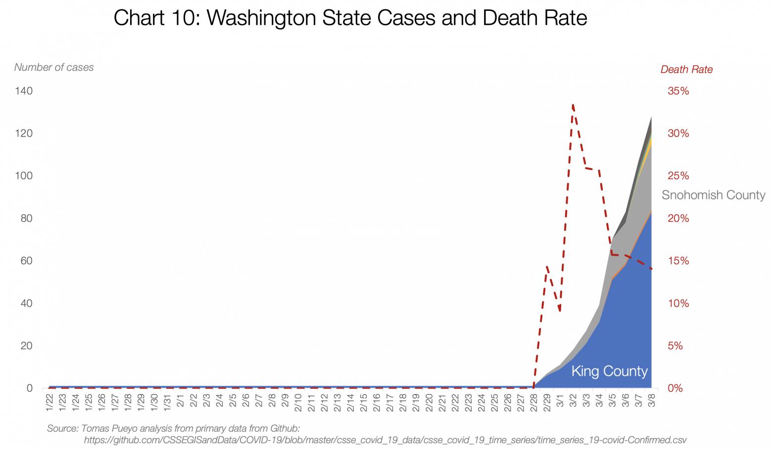 эпидемия в Вашингтоне
