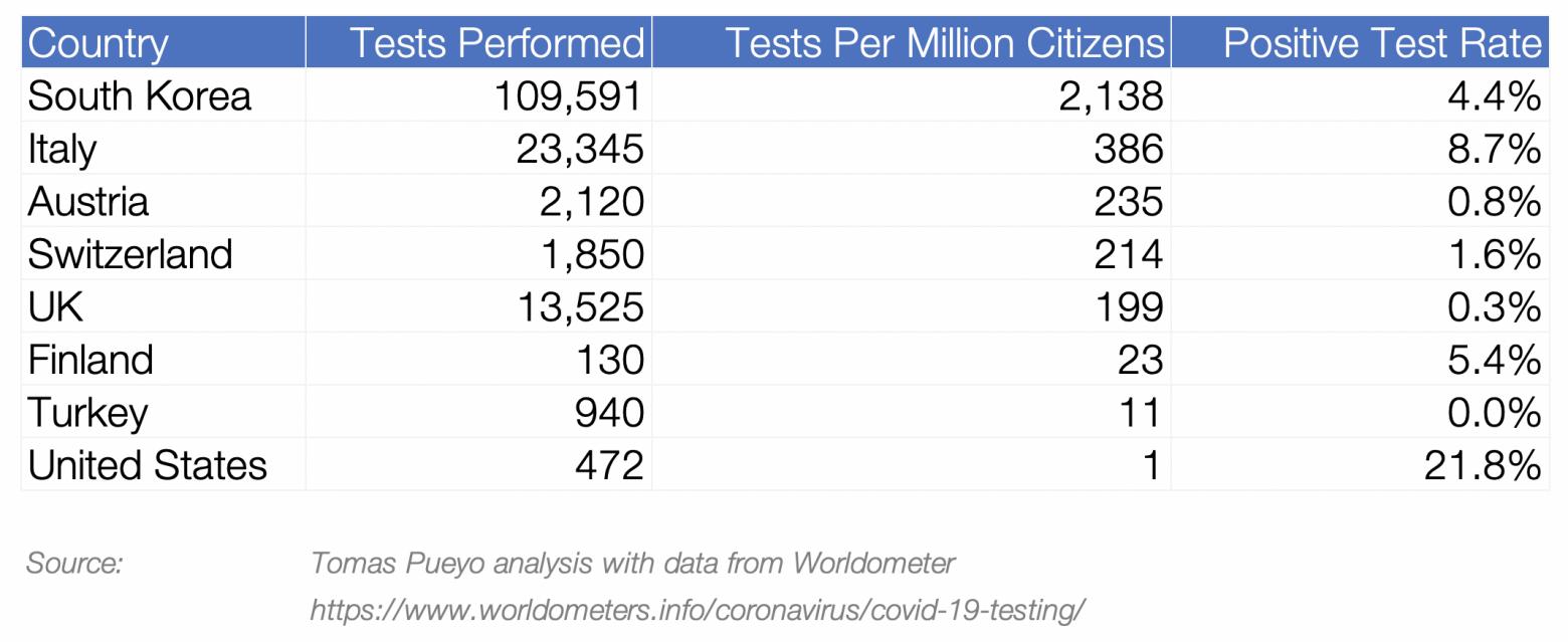 результаты тестов на вирус в разных странах