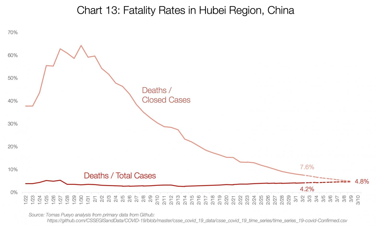 смертность в Хубэе