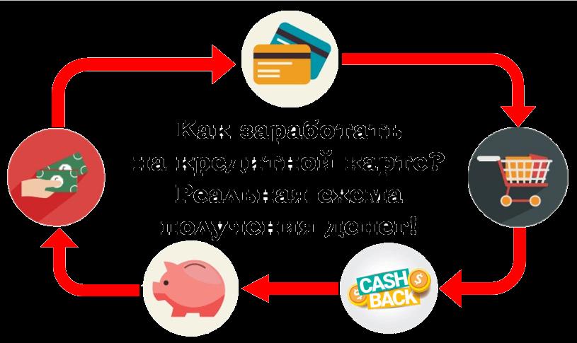 Как заработать на кредитной карте альфа банка 100 дней без процентов