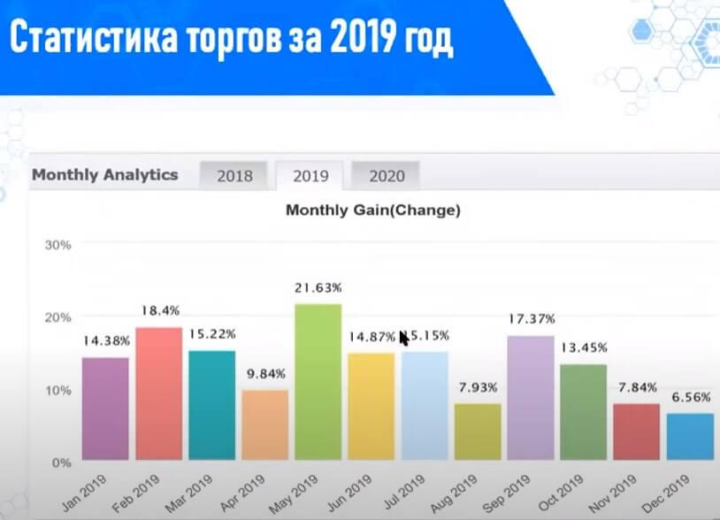 статистика торгов