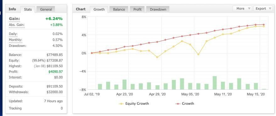 график роста доходов