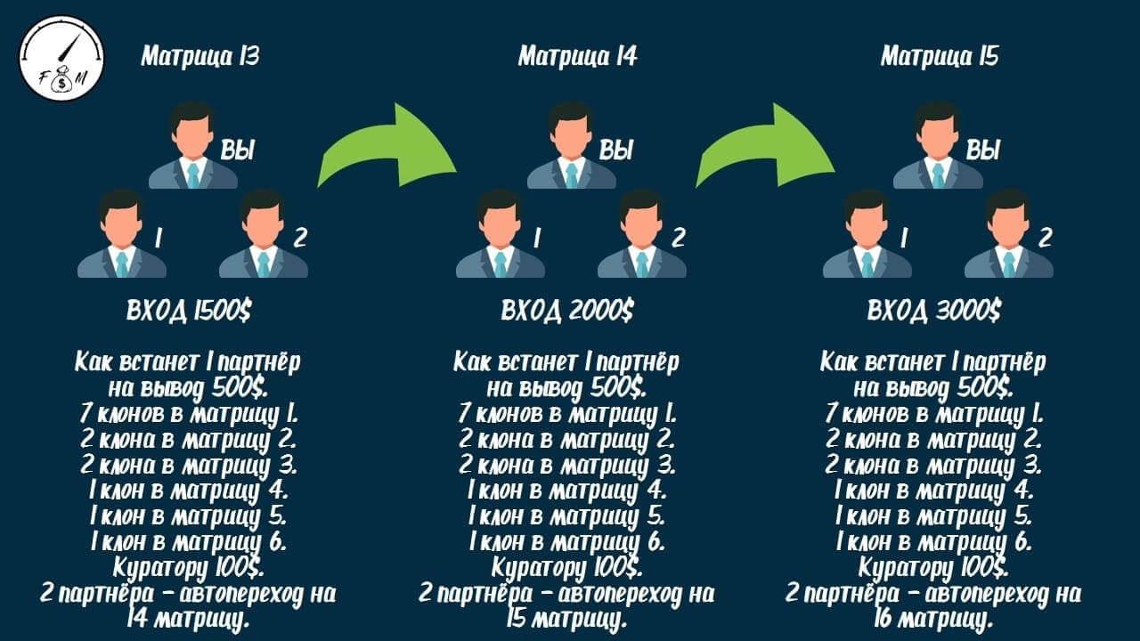 финансовая матрица